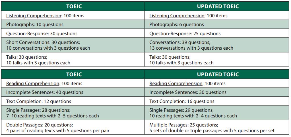 TOEIC Tests Formats | TOEIC Malaysia